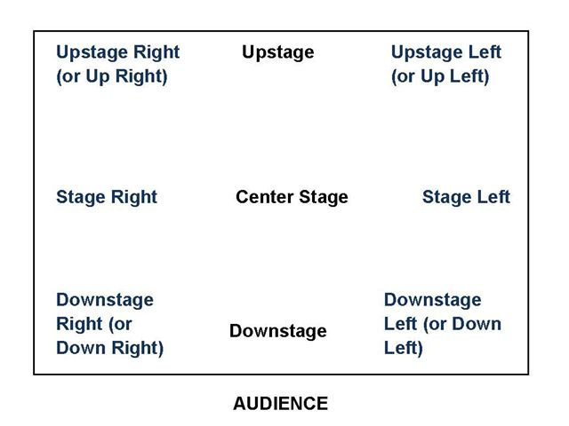 stage_diagram1